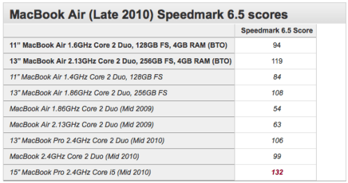 MacBook Air Benchmarks Updated for Ultimate Configurations