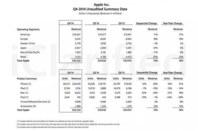 Apple Sold 39.3 Million iPhones, 12.3 Million iPads, 5.5 ...