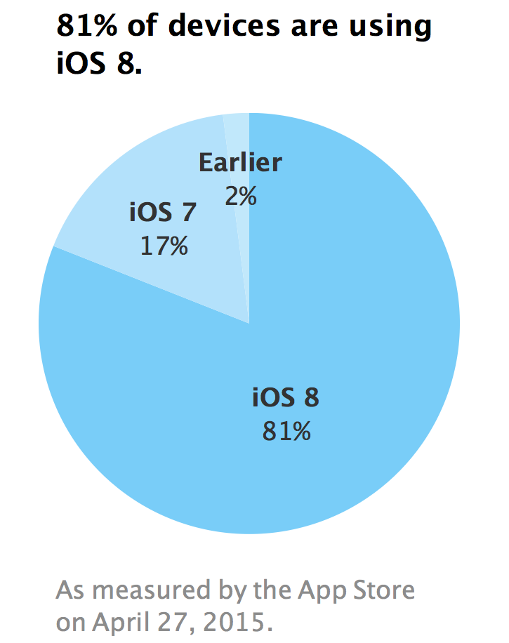 iOS 8 Adoption Reaches 81% Following Apple Watch Launch [Chart]