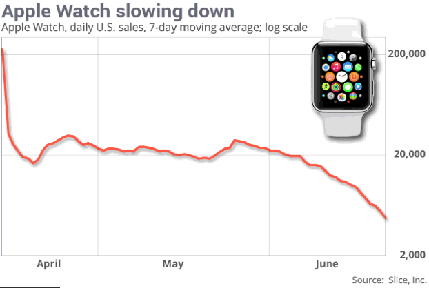 Apple Watch Sales Down 90% From Launch? [Chart]